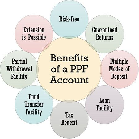 Benefits of PPF Account
