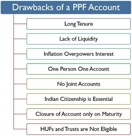 Drawbacks of a PPF Account