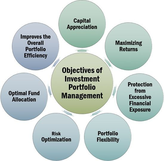 Objectives of Investment Portfolio Management
