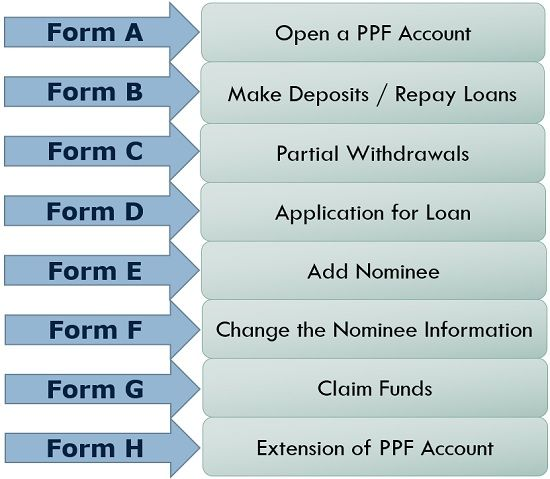 PPF Forms and Their Purpose