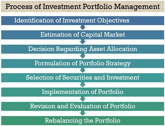 Process of Investment Portfolio Management
