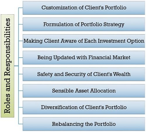Roles and Responsibilities of Investment Portfolio Manager