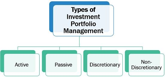 Types of Investment Portfolio Management
