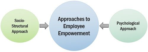 Approaches to Employee Empowerment