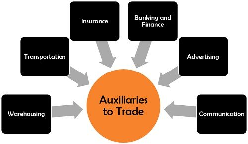 Auxiliaries to Trade