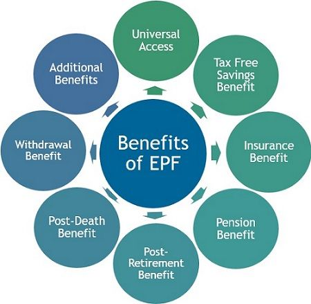 Benefits of EPF