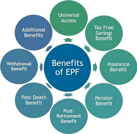 Benefits of EPF