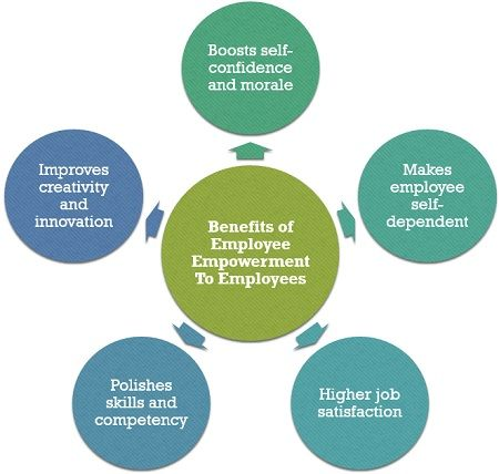 Benefits of Employee Empowerment to Employees