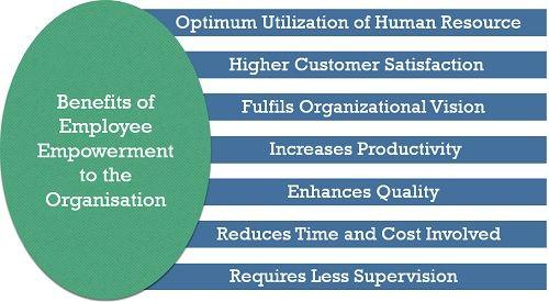 Benefits of Employee Empowerment to Organisation