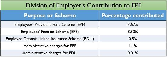 Division of Employer's Contribution to EPF