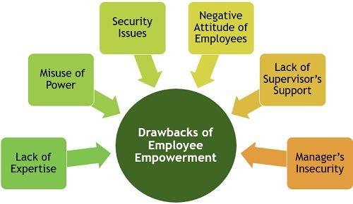 Drawbacks of Employee Empowerment