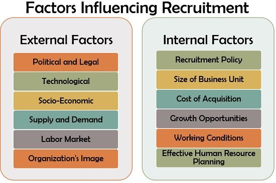 Factors Influencing the Recruitment
