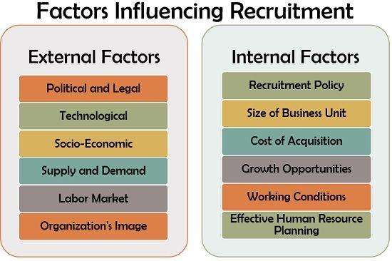 Factors Influencing the Recruitment