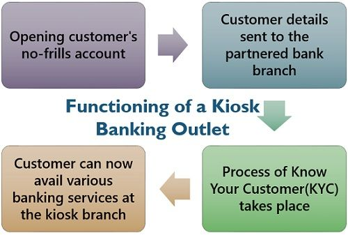Functioning of a Kiosk Banking Outlet