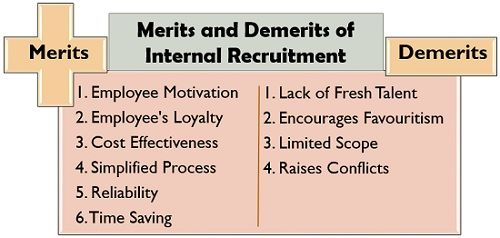 Merits and Demerits of Internal Recruitment