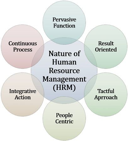 Nature of Human Resource Management (HRM)