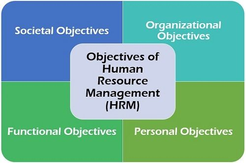 Objectives of Human Resource Management (HRM)