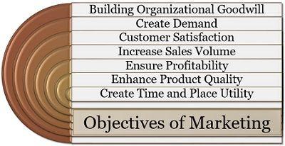 Objectives of Marketing