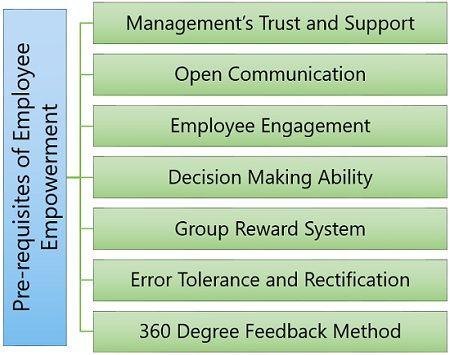 Pre-requisites of Employee Empowerment