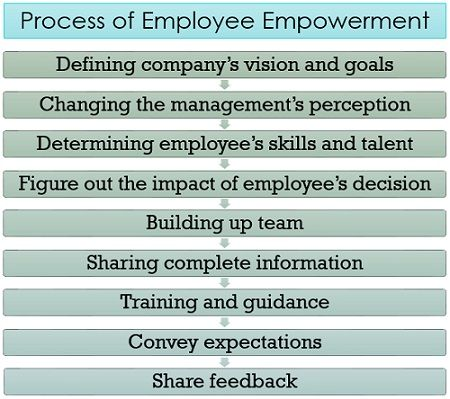 Process of Employee Empowerment