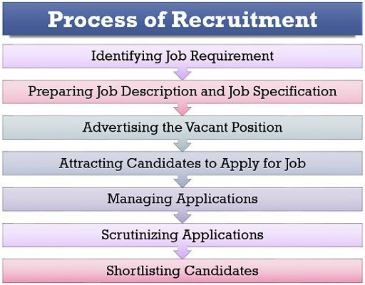 Process of Recruitment