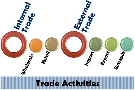 Trade Activities