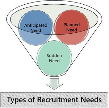 Types of Recruitment Needs