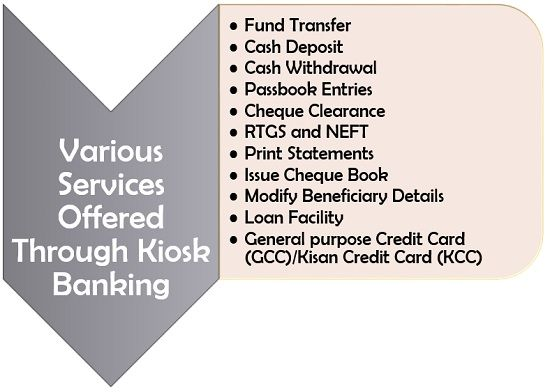 Various Services Offered Through Kiosk Banking