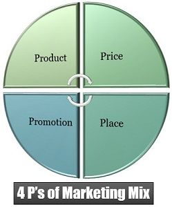 4 P's of Marketing Mix