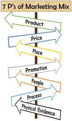 7 P's of Marketing Mix
