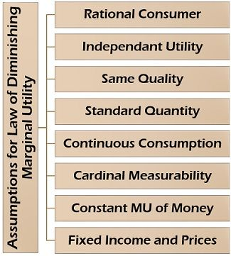 Assumptions for Law of Diminishing Marginal Utility