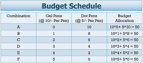 Budget Line Schedule