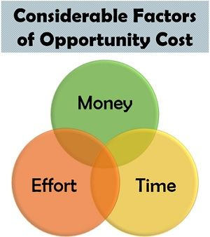 Considerable Factors of Opportunity Cost