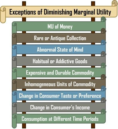 Exceptions of Diminishing Marginal Utility