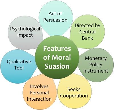 Features of Moral Suasion