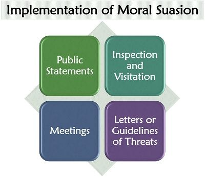 Implementation of Moral Suasion