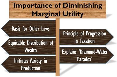 Importance of Diminishing Marginal Utility