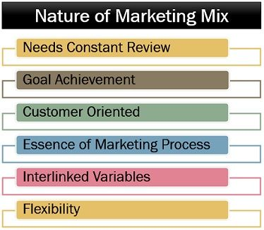 Nature of Marketing Mix