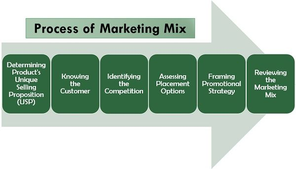 Process of Marketing Mix