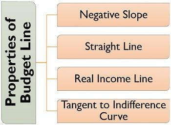 Properties of Budget Line