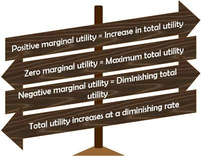 Relation Between Total Utility and Marginal Utility