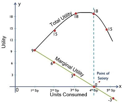 Graphical Representation of Marginal Utility and Total Utility