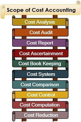 Scope of Cost Accounting