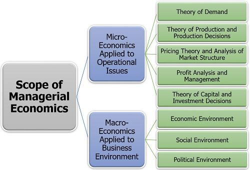Scope of Managerial Economics