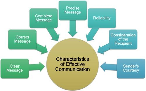 What is Effective Communication? Definition, Characterstics ...