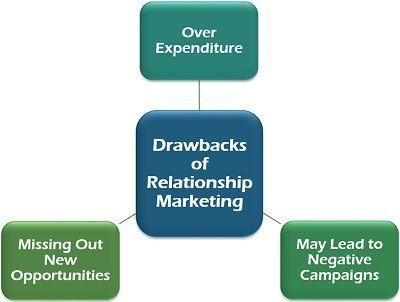 Drawbacks of Relationship Marketing