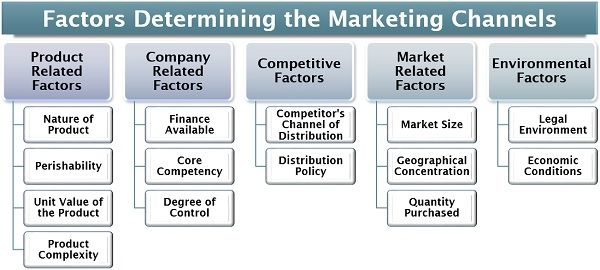 Factors Determining the Marketing Channels