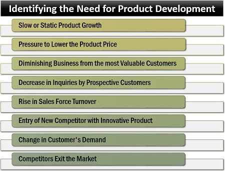 Identifying the Need for Product Development
