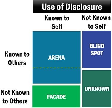 Impact of Disclosure on Johari Window
