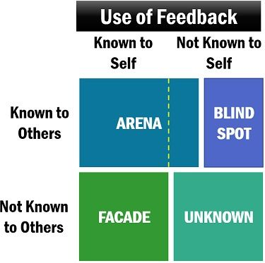Impact of Feedback on Johari Window